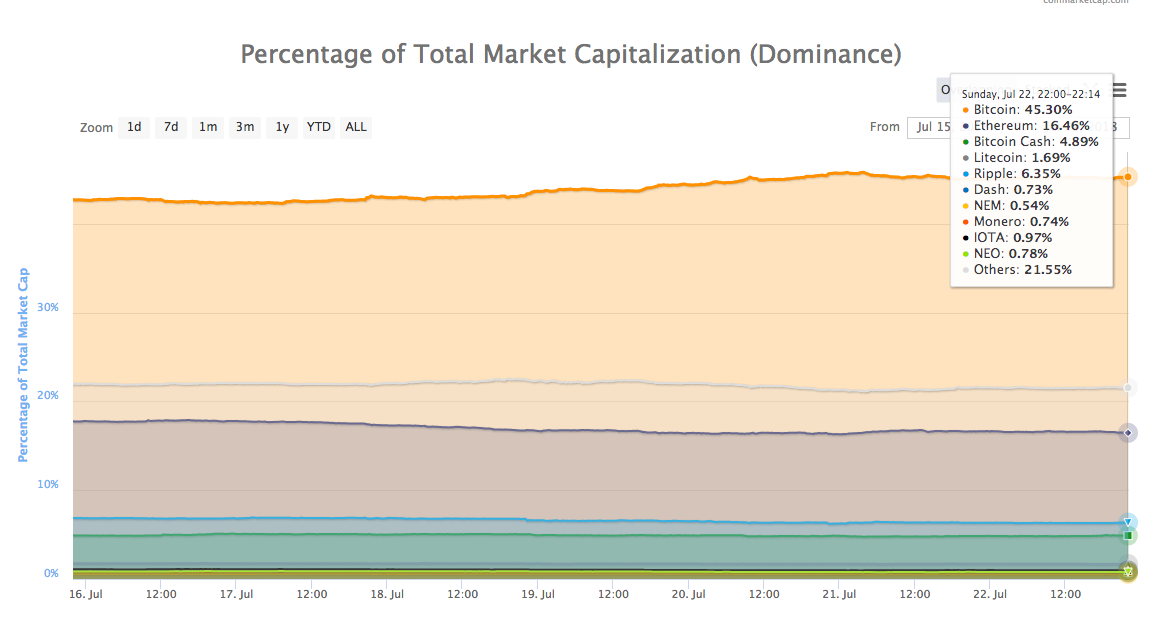 Percentage of Total Market Cap (Dominance)