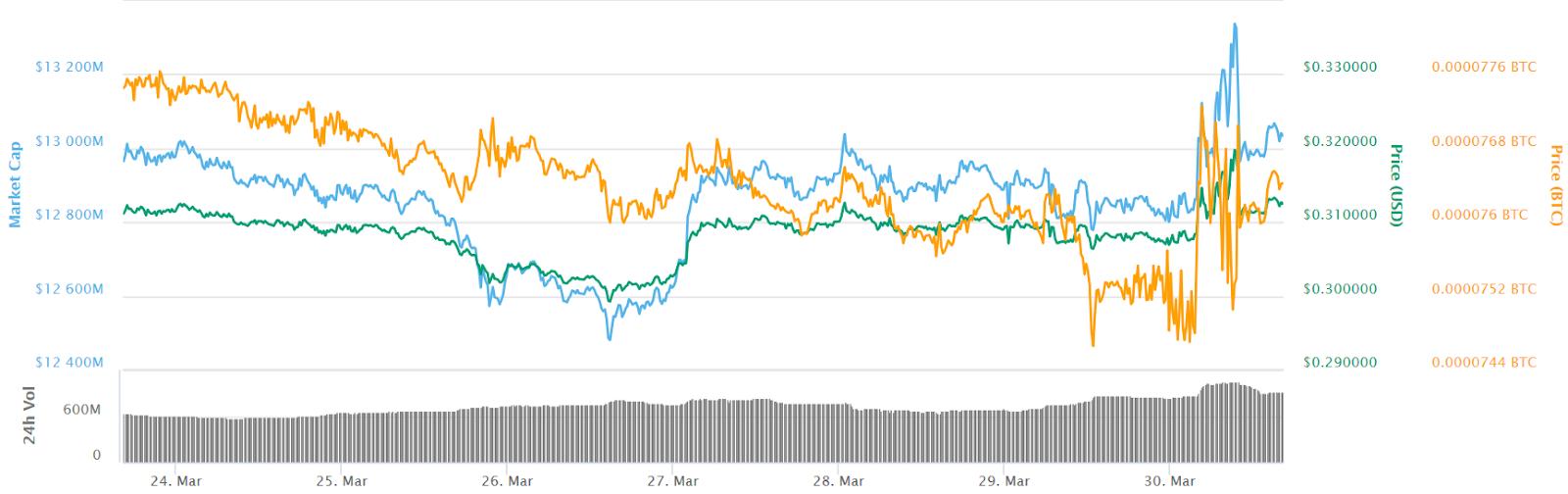 Gráfico de precios de 7 días de Ripple