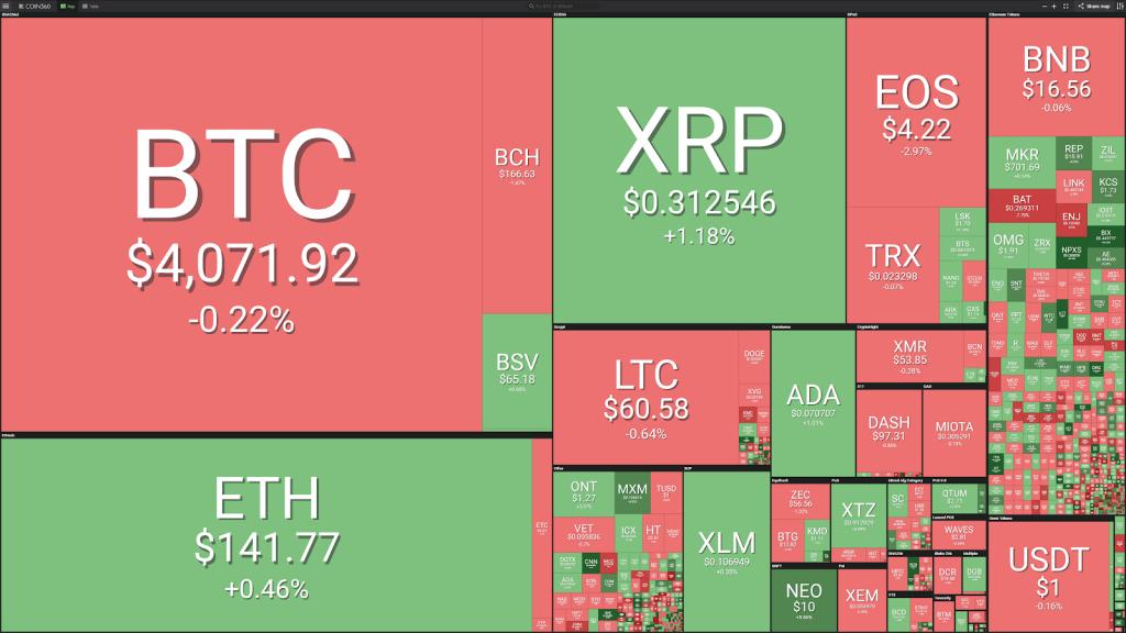 Visualización de mercado cortesía de Coin360