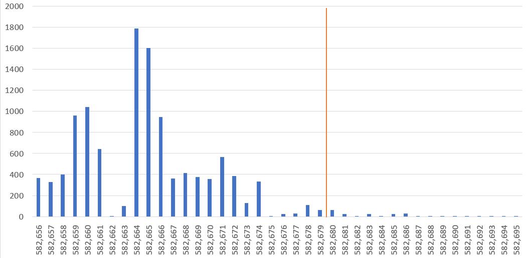 Bitcoin cash transaction per block. Source: BitMEX