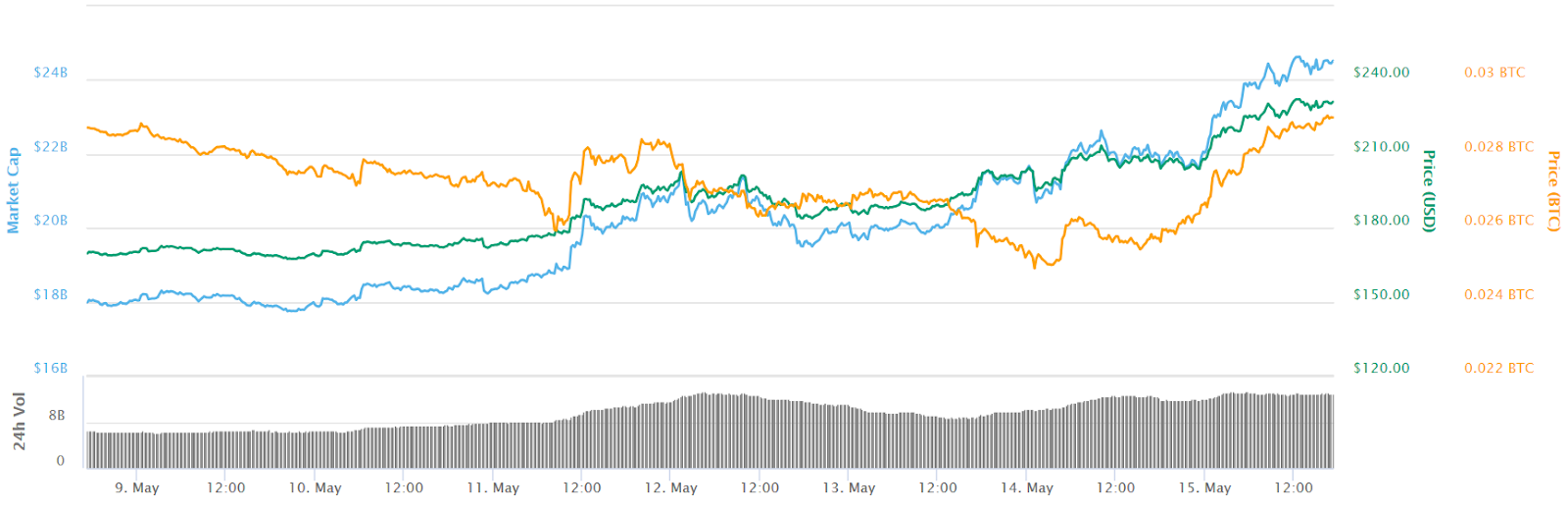 Ether 7-day price chart. Source: CoinMarketCap