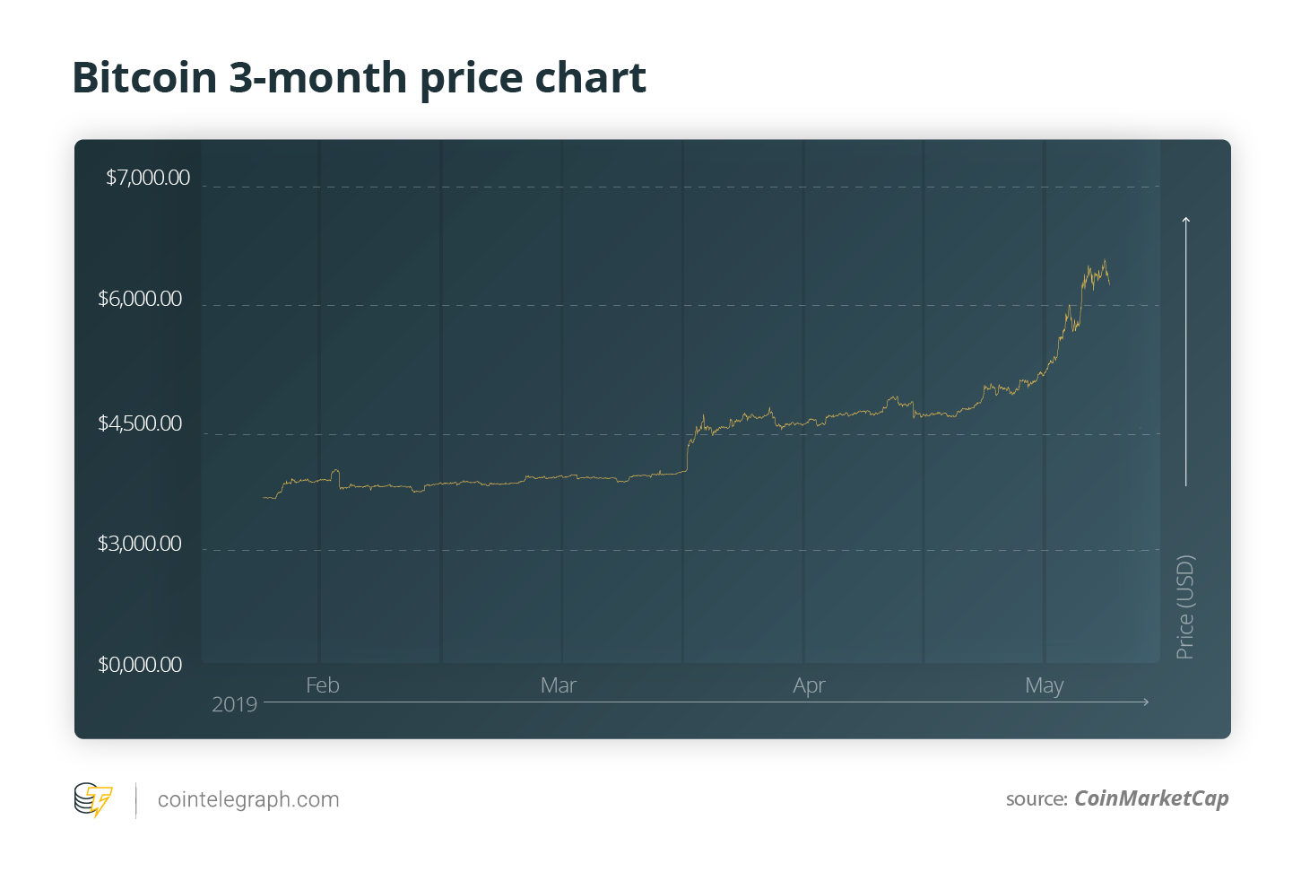 Bitcoin 3-month ptice chart