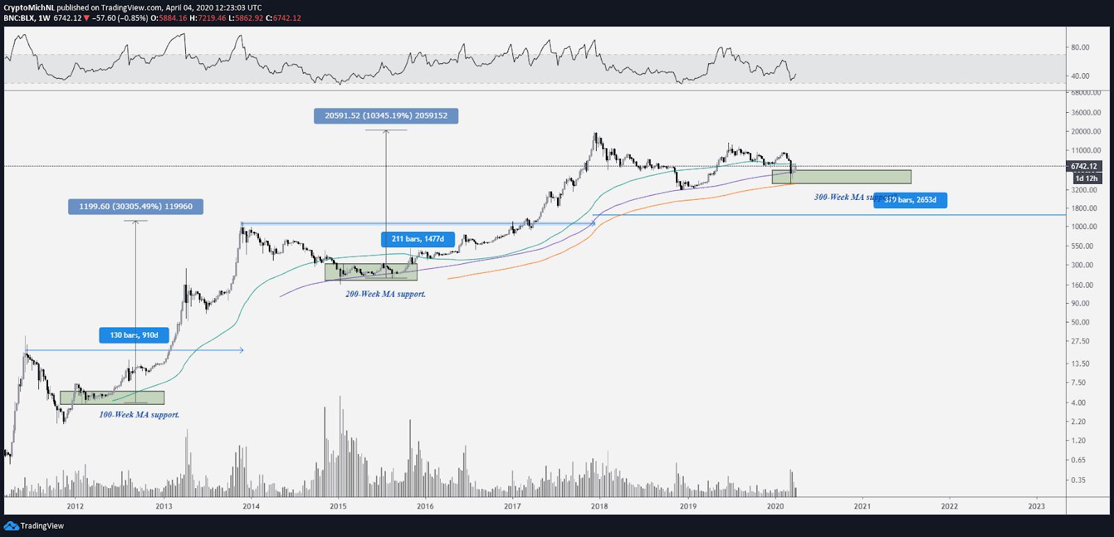 Gráfico de una semana de BLX. Fuente: TradingView