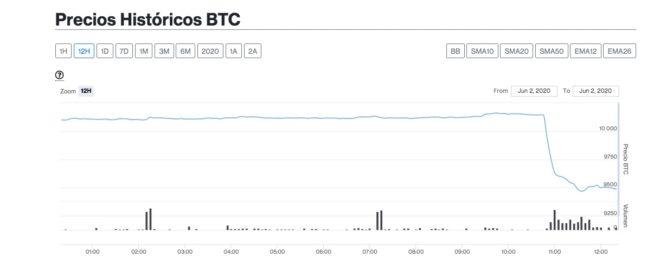 Tras superar los USD $10.000, Bitcoin sufre severa caída en menos de una hora
